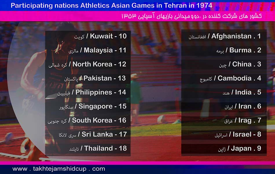 Athletics at the 1974 Asian Games
